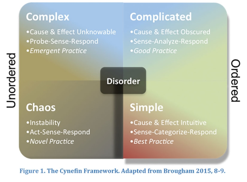 Figure 1. The Cynefin Framework. Adapted from Brougham 2015, 8-9