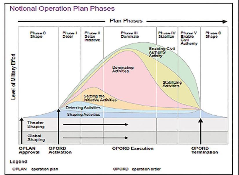 """Figure 1. Current Joint Operation Plan Phasing Model Joint Publication 5-0, """"Joint Operation Planning,"""""""