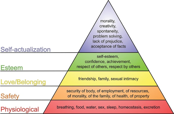 Figure 2 Maslow's Hierarchy of Needs