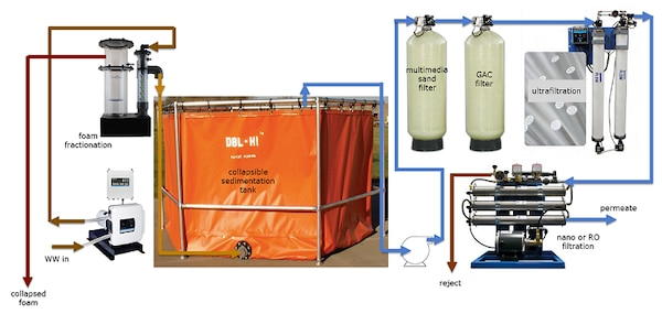A DECON effluent treatment system that can treat virtually anything, minimize DECON water requirements, be rapidly deployed and easy to maintain, and be able to minimize the volume of DECON waste requiring management/disposal.