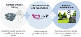 A suite of tools is needed that can be applied independently or in combination to safely pursue emergent opportunities in genome editing.
