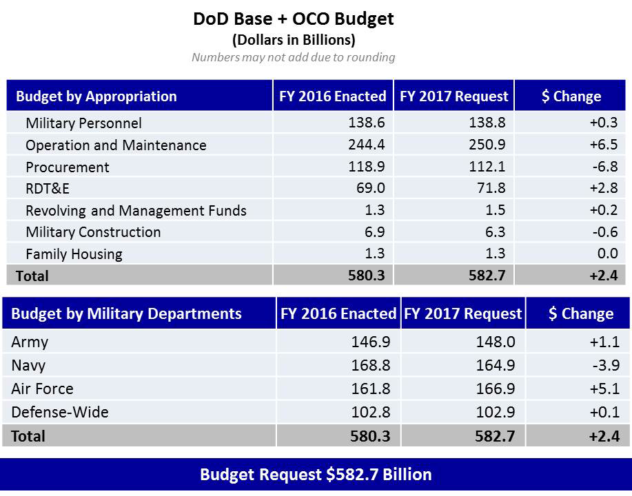 Department Of Defense Dod Releases Fiscal Year 2017 Presidents