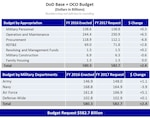 DoD Base + OCO Budget