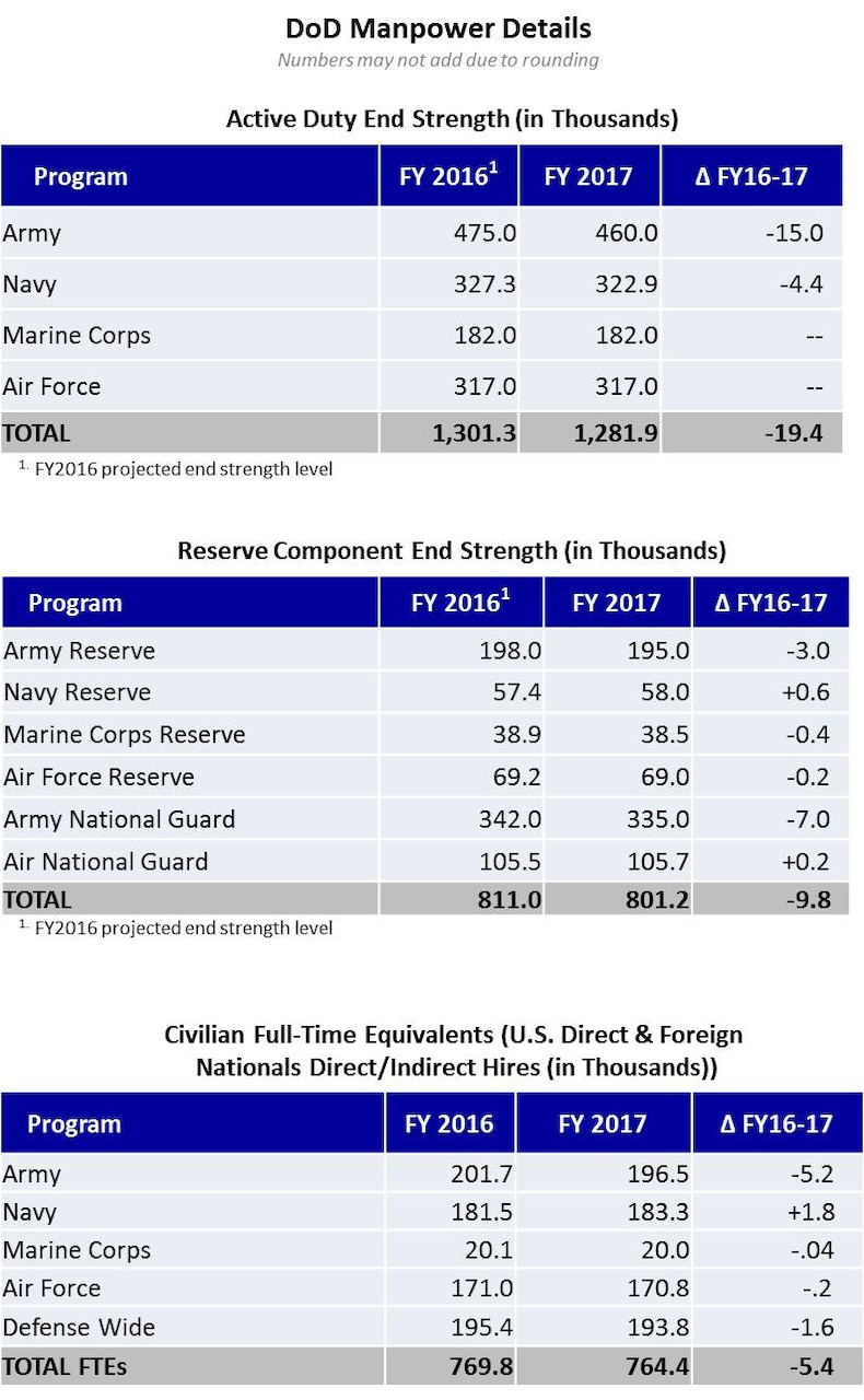 DoD Manpower Details