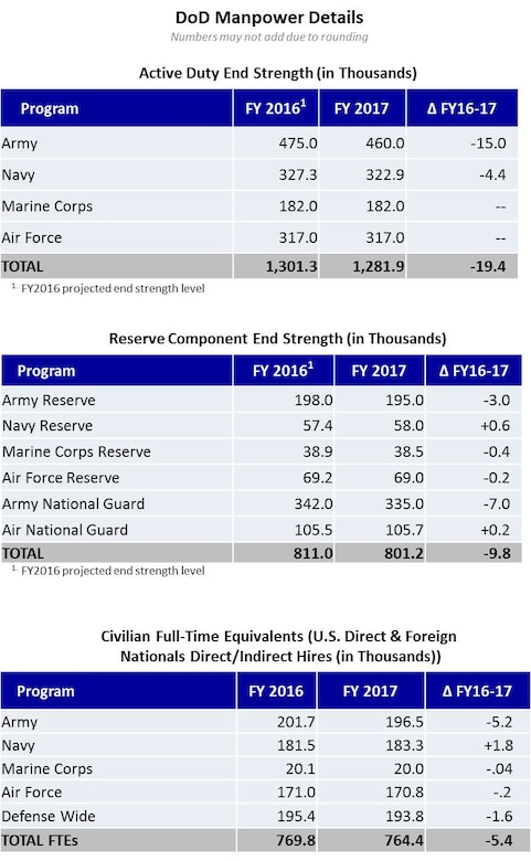 DoD Manpower Details Numbers may not add due to rounding