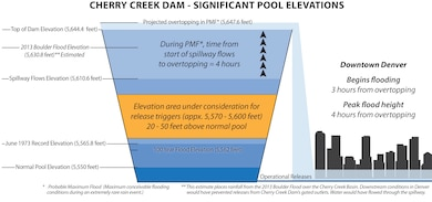 The goal for the Water Control Plan Modification Study for Cherry Creek Dam is to establish a timeline for increased releases from Cherry Creek Dam in an extreme flooding event to reduce the potential for overtopping and failure as well as the overall flood extent. 