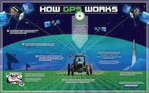 A basic primer in graphical form explaining how the Global Positioning System works, courtesy of Air Force Space Command, the Space and Missile Systems Center at Los Angeles Air Force Base, Calif., and GPS.gov. A downloadable poster (1.2mb file size) is available online at http://www.gps.gov/multimedia/poster/poster-web.pdf (Courtesy graphic/GPS.gov)