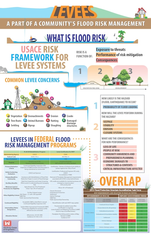 USACE Levee Systems reduce risk but do not eliminate it. Levee concerns include vegetation, encroachments, erosion, cracks, tree roots, animal burrows, rutting, settling, riprap, sloughing and damaged drainage structures. Understanding risk exposure and the consequences, is part of community preparedness efforts to protect public safety.
