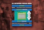 DLA Enterprise Process Model