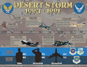 Timeline of Operations Desert Shield/Desert Storm key events. (U.S. Air Force graphic/Master Sgt. Franz Chenet)