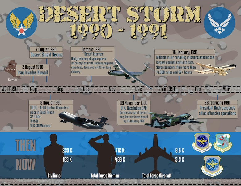Operation Desert Storm: 25 years later, AMC doing more with