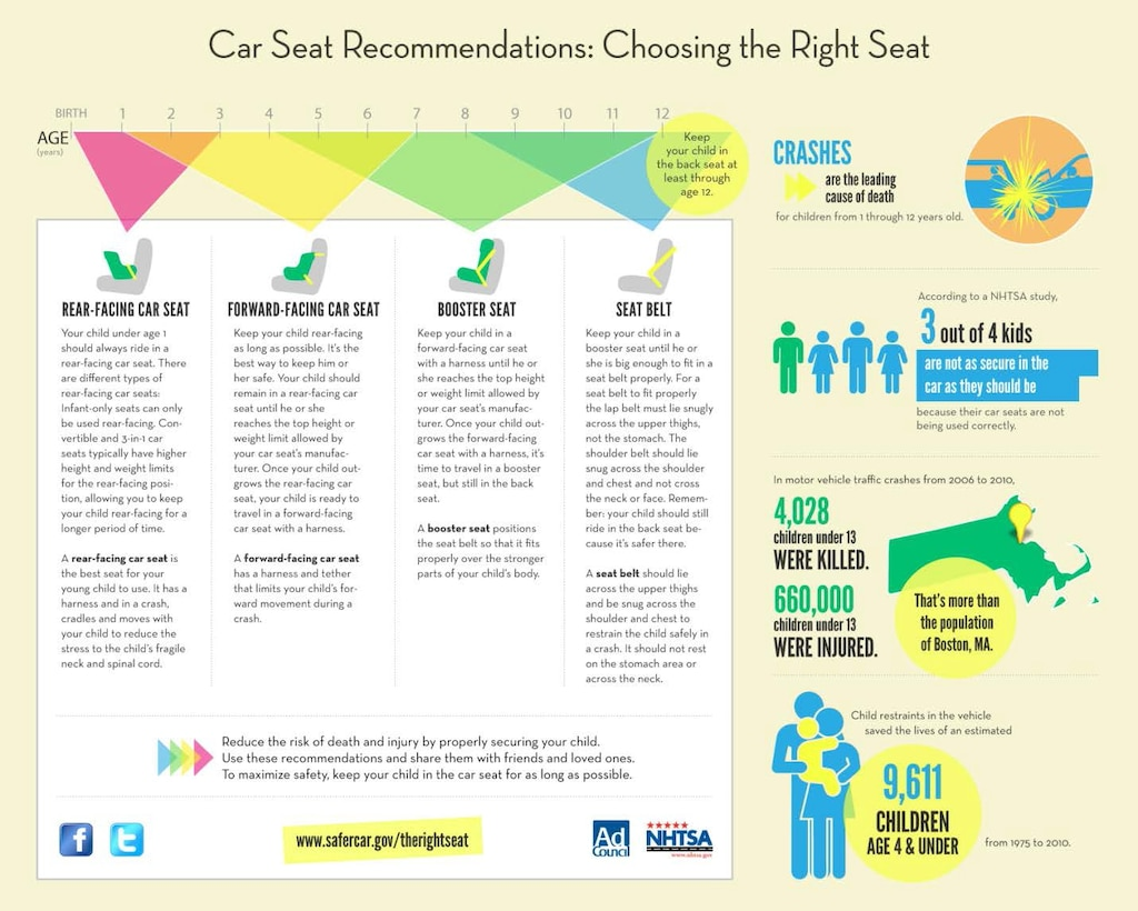 Car Sear Recommendations: Choosing the Right Seat