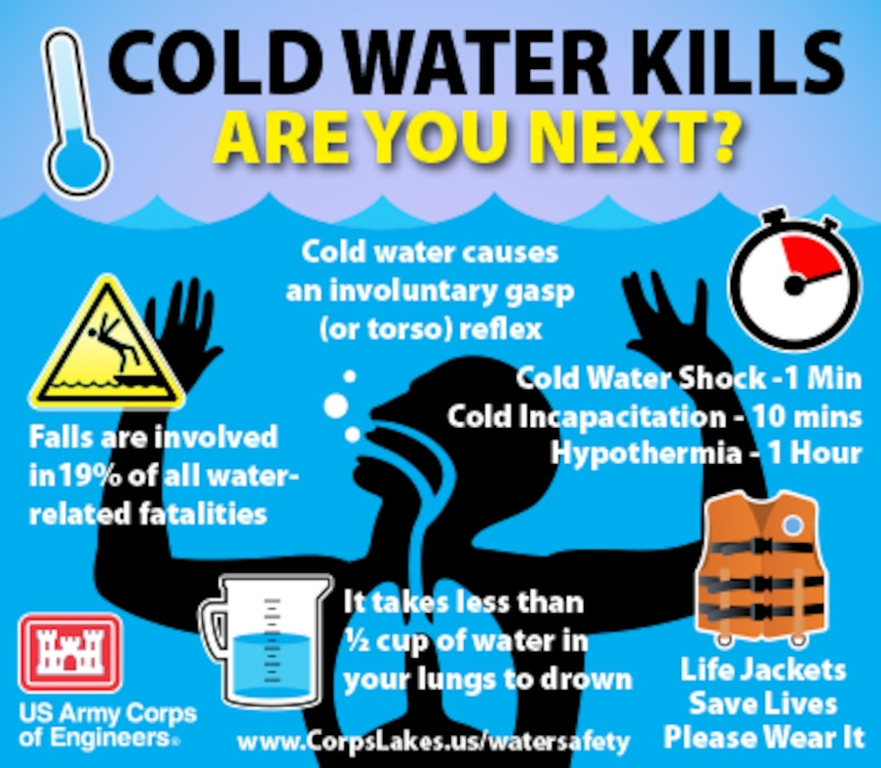 Cold water kills. Practice water safety year round.