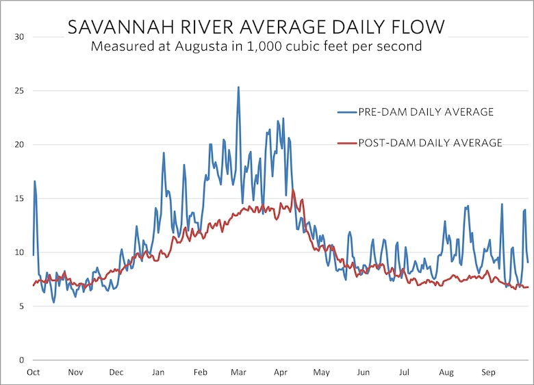 The graph shows the Savannah River's average daily flow near Augusta before and after dams were introduced.