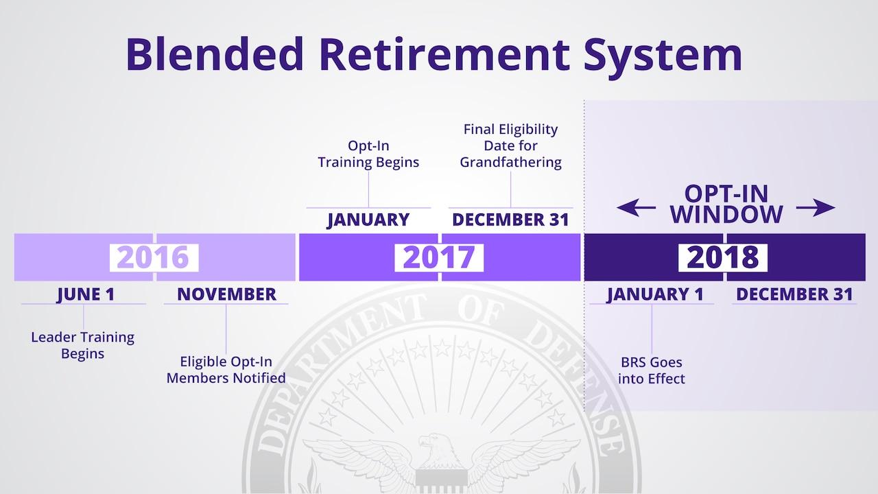Implementation timeline for the military Blended Retirement System. DoD graphic