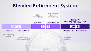 Implementation timeline for the military Blended Retirement System. DoD graphic