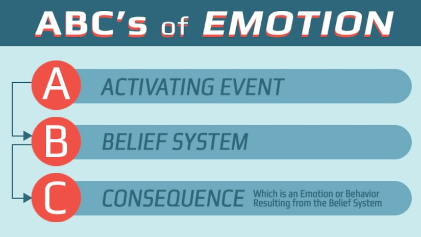"""ABCs of emotion:  """"A"""" stands for activating event.  """"B"""" stands for belief system.  """"C"""" stands for consequence, which is an emotion or behavior resulting from the belief system. (AF Graphic)"""