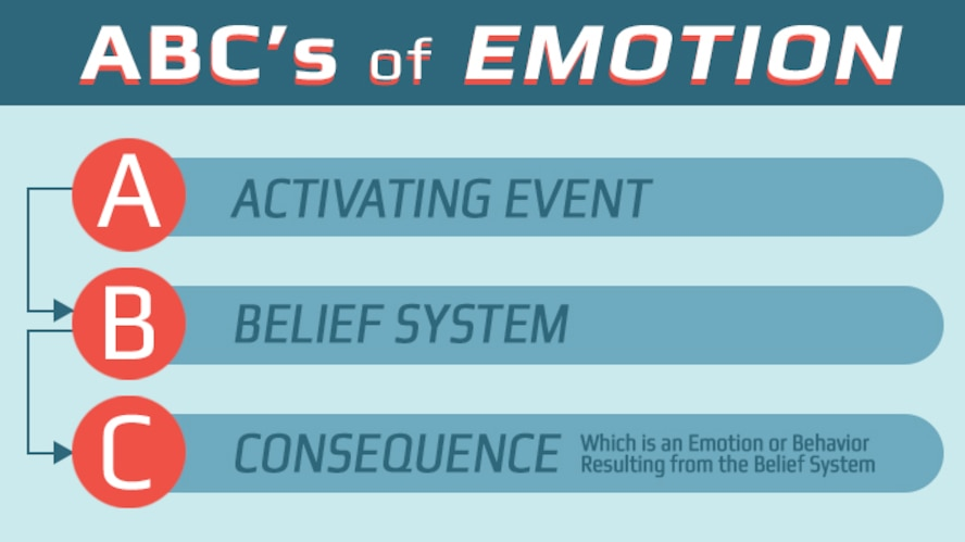 ABCs of emotion: