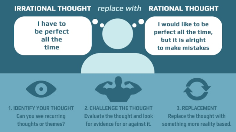 A healthy alternate involves replacing the maladaptive irrational thought with an adaptive, rational thought.(AF Graphic)