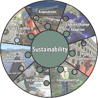 The Corps of Engineers is committed to ensuring that sustainability is not only a natural part of all our decision processes, but should also part of our organizational culture. We define sustainability as an umbrella concept that encompasses energy, climate change and the environment to ensure that what we do today does not negatively impact tomorrow.