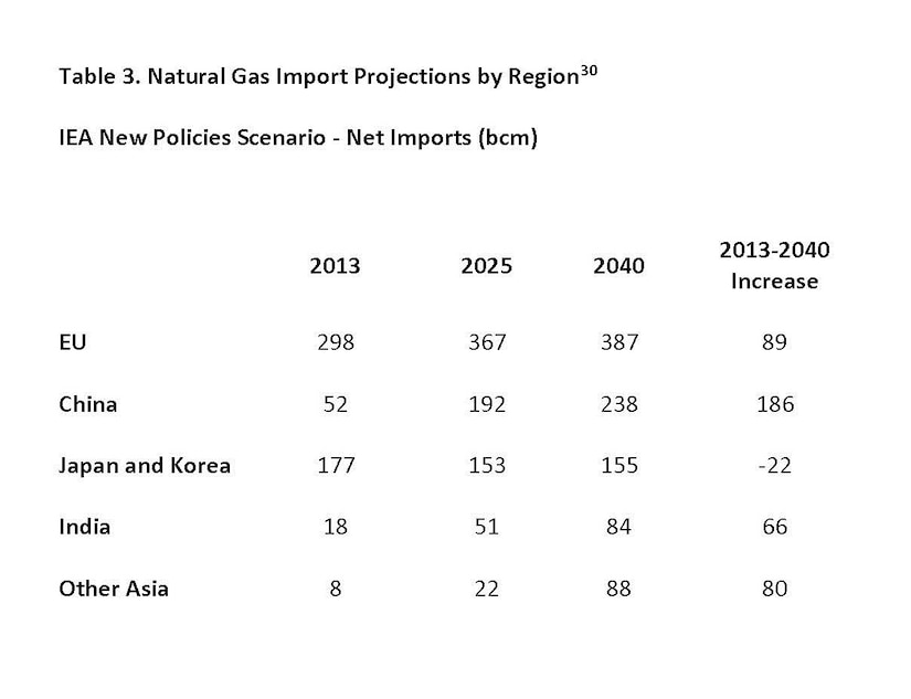 Table 3.  Natural Gas Import Projections by Region