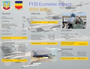 Economic Impact Statement for Shaw Air Force Base, S.C., Fiscal Year 2015