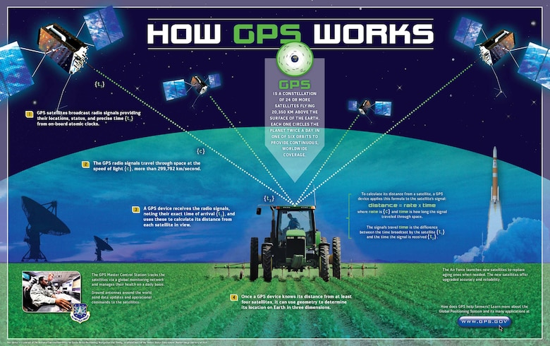 How GPS Works