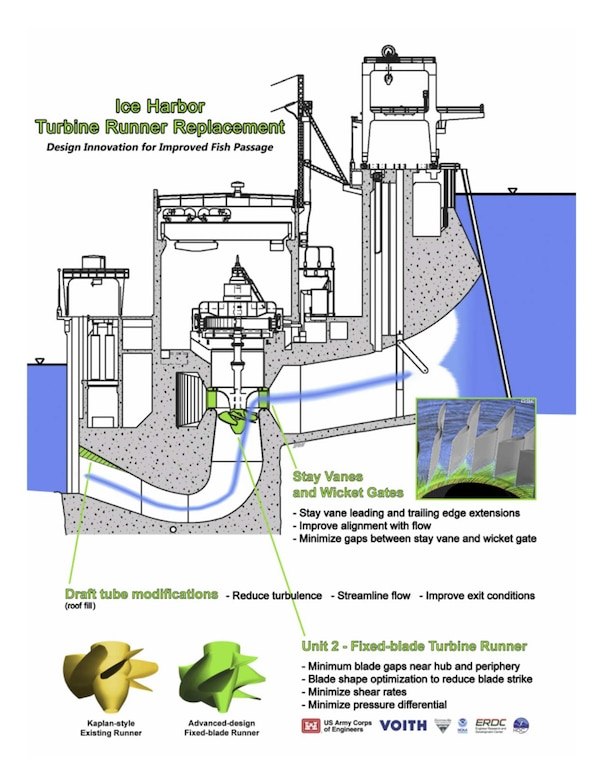 Ice Harbor Turbine Runner Replacement; Design Innovation for Improved Fish Passage.