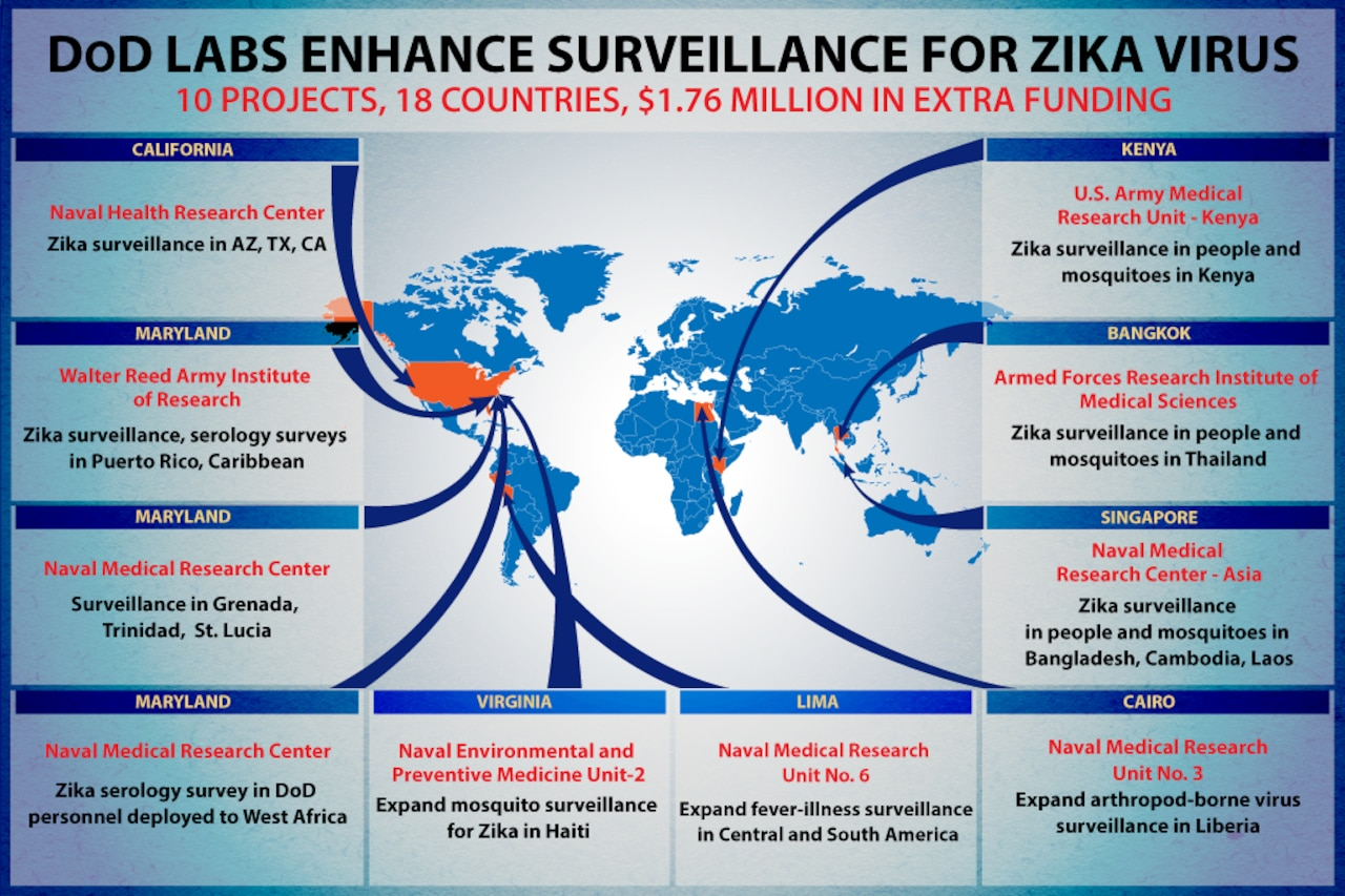 The Defense Department is providing $1.76 million in extra funding to military laboratories to expand Zika virus surveillance worldwide and assess the virus's impact on deployed service members' health and readiness. DoD graphic by Regina Ali
