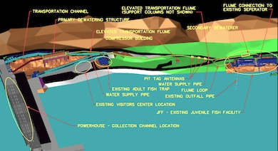 Lower Granite Juvenile Bypass System Upgrade design illustration. Overhead view shows Lower Granite Dam at left, new elevated transportation flume in upper middle, and existing Juvenile Fish Facility at right. The new elevated flume will lead fish to the downstream Juvenile Fish Facility. US Army Corps of Engineers illustration.
