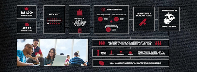 The Naval Reserve Officers Training Corps Marine scholarship is one of many options to becoming a Marine officer. This scholarship pays the full cost of tuition to any university with the NROTC program, books, additional fees and a monthly stipend. For more information regarding the scholarship or need assistance to apply, contact a local Marine recruiter. (Graphic Illustration courtesy of J. Walter Thompson)