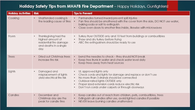 Holiday Fire Safety Tips From The 366th Fighter Wing Department Given For Season