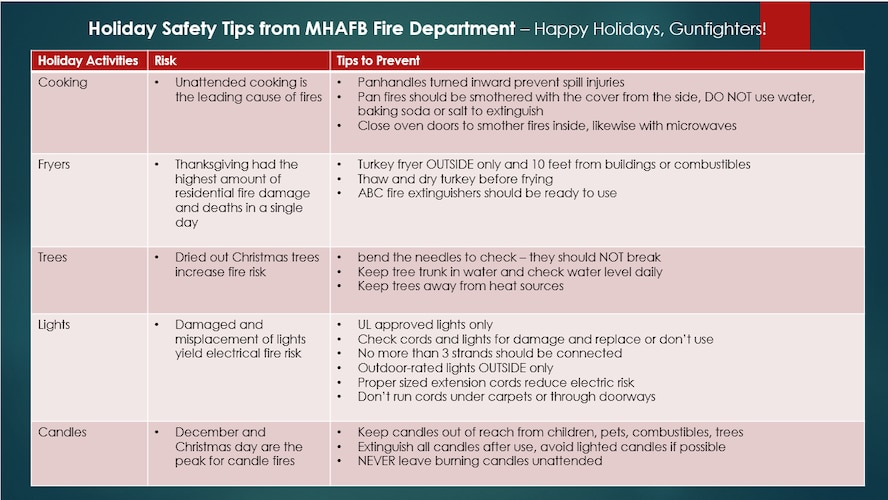 Holiday Fire Safety Tips from the 366th Fighter Wing Fire Department given for the holiday season, Nov. 15, 2016.