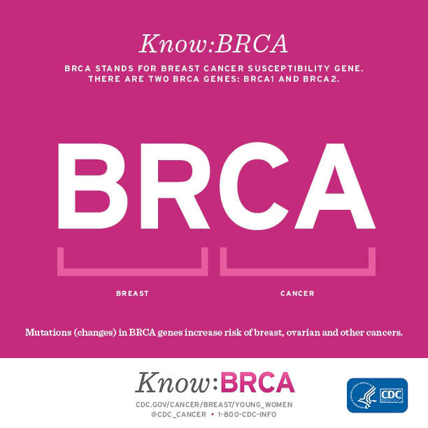 testing cancer Braca for breast