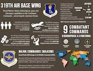 This is a graphic describing the 319th Air Base Wing mission and how it plays a part within Air Mobility Command and Combatant Commands. This graphic was created using a pen tool, text, shields and drop shadows in Adobe Illustrator. (Graphic created by Staff Sgt. Desiree Economides)