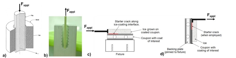 Ice adhesion: Figure 3.  Ice adhesion testing configurations available at CRREL: (a) Zero Degree Cone Test where ice is grown in the curved interstitial space between the cylindrical pile and mold, (b) Double Lap Shear Test where freshwater polycrystalline ice is grown in the interstitial space between the planar laps, (c) Peel Test configured for Mode II shear testing, and (d) Peel Test configured for Mode I tensile loading.  The unconfined placement of the ice in the Peel Test makes this test amenable to a variety of ice types (e.g., saline spray ice and accretion ice).