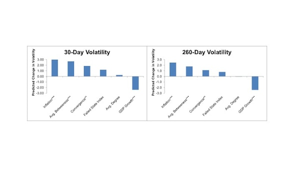 Figure 5.1 Estimated Impact of One Standard Deviation Increase on Volatility