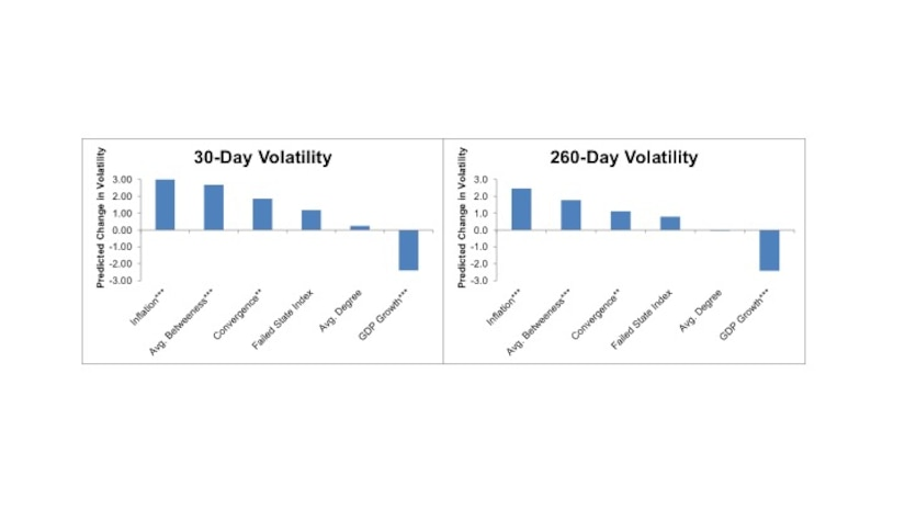 Figure 5.1 Estimated Impact of One Standard Deviation Increase on Volatility While convergence is highly correlated with equity market volatility at statistically significant levels across time, the control variable for failed state status is relatively uncorrelated with equity volatility despite a small positive coefficient.  The relationship between the failed states index control variable and volatility was not statistically significant. To ensure that the failed states index and convergence were not capturing the same phenomenon, correlation coefficients were run that showed a modest (below 0.20) relationship between the two variables.