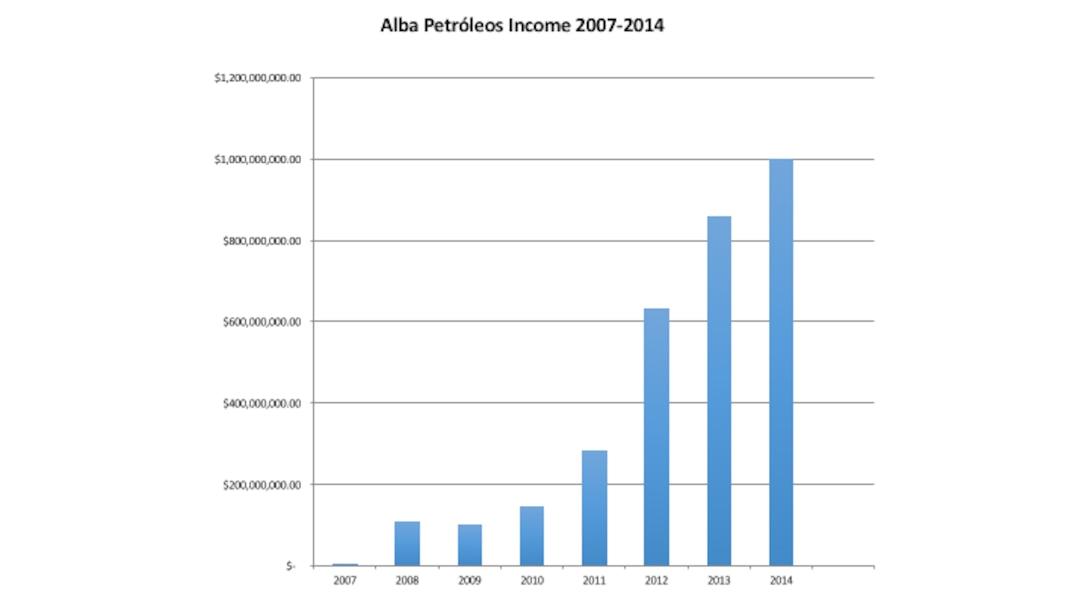 Figure 8.1 Alba Petróleos Income 2007-2014