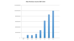 Figure 8.1 Alba Petróleos Income 2007-2014