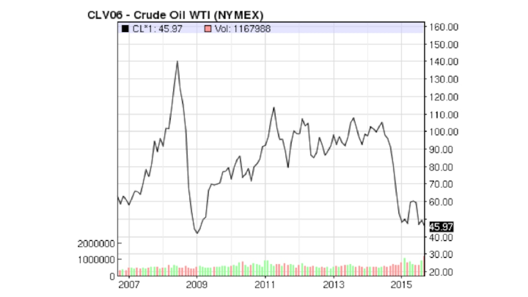 Figure 8.2 Price of a Barrel of Oil 2007 to August 2015