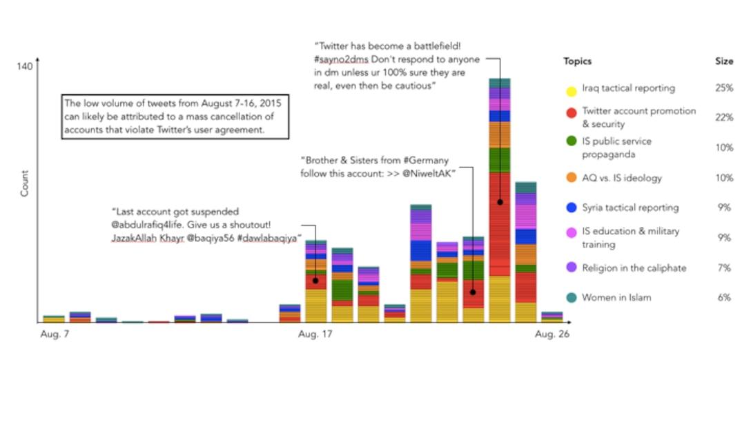 Figure 10.2 Timeline of Tweets in English-Speaking ISIL Network from August 6 to 26, 2015 (n = 878 tweets)