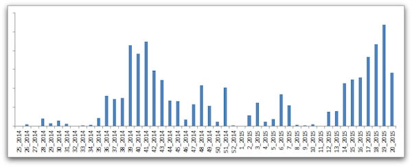 Figure 13.3 illustrates the number of detections on a weekly basis by security firm Sophos, of the most popular kit (as of the time of writing) known as Angler.