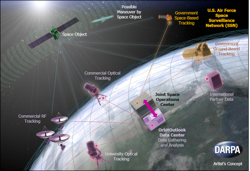 The Defense Advanced Research Projects Agency's OrbitOutlook program seeks to provide a way to quickly acquire and process large amounts of high-quality data from diverse nontraditional sources -- including civil, commercial, academic and international partners -- to enable the Air Force's U.S. Space Surveillance Network and the growing commercial space community to better monitor the evolving space environment and evaluate when satellites are at risk from manmade space debris. DoD graphic