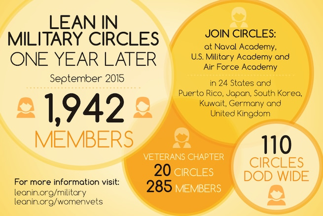 It's been one year since Defense Secretary Ash Carter announced his unconditional support for military-focused Lean In Circles. Learn more about this peer-to-peer mentoring program designed to empower women and propel them into leadership roles. To join a circle near you, go to: www.leanin.org/military