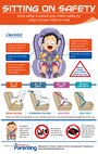 This graphic shows the proper use of the different types of child restraints for cars. (courtesy graphic/ mypositiveparenting.org)