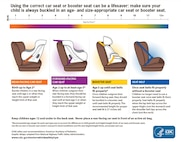 This graphic shows the proper use of the different types of child restraints for cars. (courtesy graphic/ cdc.gov)