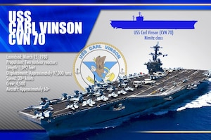 Defense Secretary Ash Carter visited the USS Carl Vinson in San Diego to discuss the rebalance to the Asia-Pacific region, Sept. 29, 2016. DoD graphic