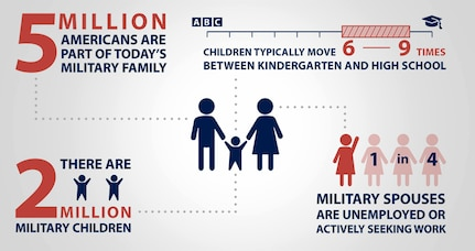 There are TWO MILLION military children!