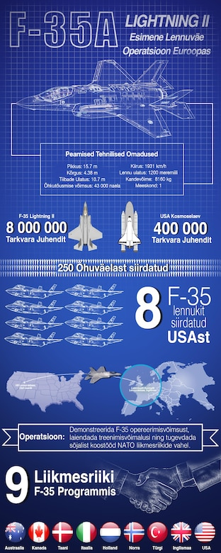 Characteristics and breakdown of the F-35A's first training deployment to Europe. (U.S. Air Force graphic by TSgt. Ryan Crane)